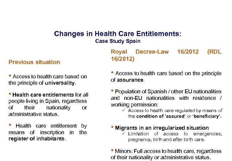 Changes in Health Care Entitlements: Case Study Spain Previous situation Royal Decree-Law 16/2012) 16/2012