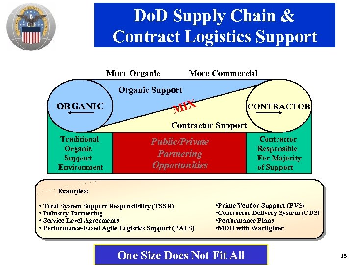 Do. D Supply Chain & Contract Logistics Support More Organic More Commercial Organic Support