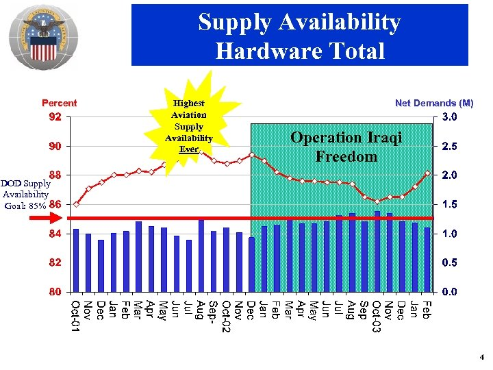 Supply Availability Hardware Total Percent Highest Aviation Supply Availability Ever Net Demands (M) Operation