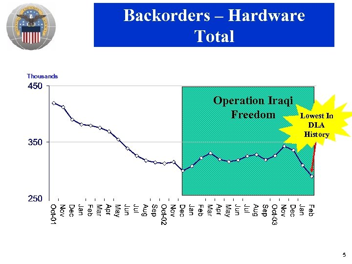 Backorders – Hardware Total Thousands Operation Iraqi Freedom Lowest In DLA History 5