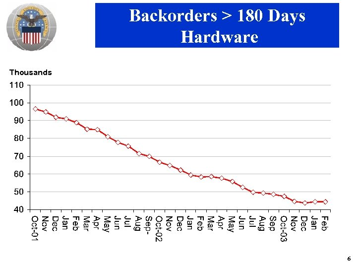 Backorders > 180 Days Hardware Thousands 6