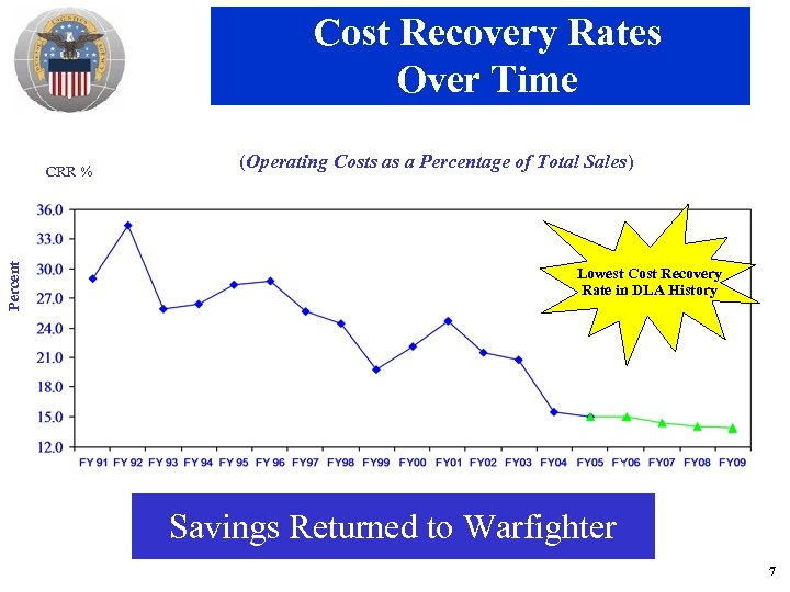 Cost Recovery Rates Over Time Percent CRR % (Operating Costs as a Percentage of