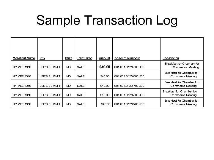Sample Transaction Log Merchant Name City HY VEE 1380 LEE'S SUMMIT HY VEE 1380
