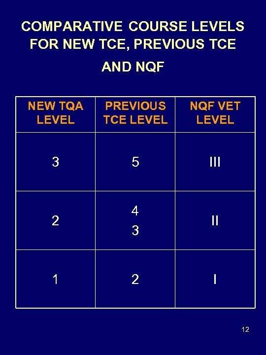 COMPARATIVE COURSE LEVELS FOR NEW TCE, PREVIOUS TCE AND NQF NEW TQA LEVEL PREVIOUS