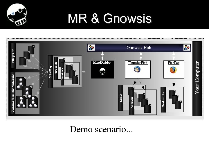MR & Gnowsis Demo scenario. . . 29