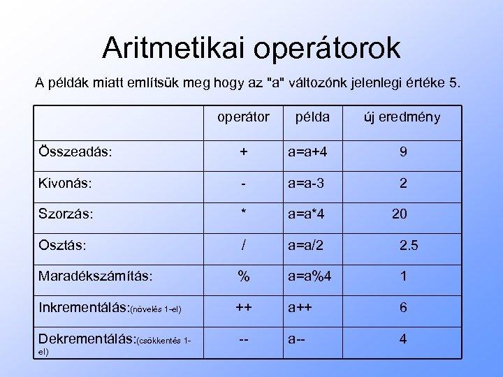Aritmetikai operátorok A példák miatt említsük meg hogy az