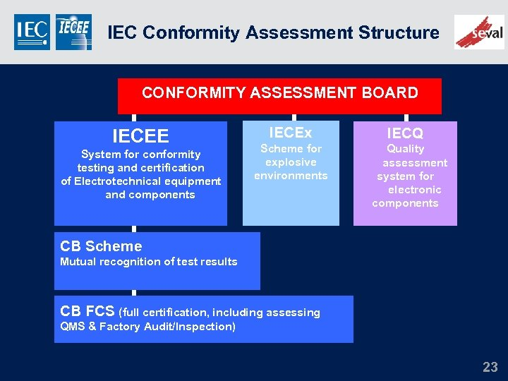 IEC SYSTEM OF CONFORMITY ASSESSMENT SCHEMES FOR ELECTROTECHNICAL