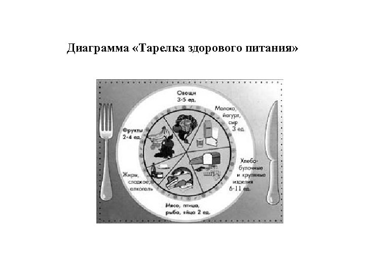 Диаграмма «Тарелка здорового питания»