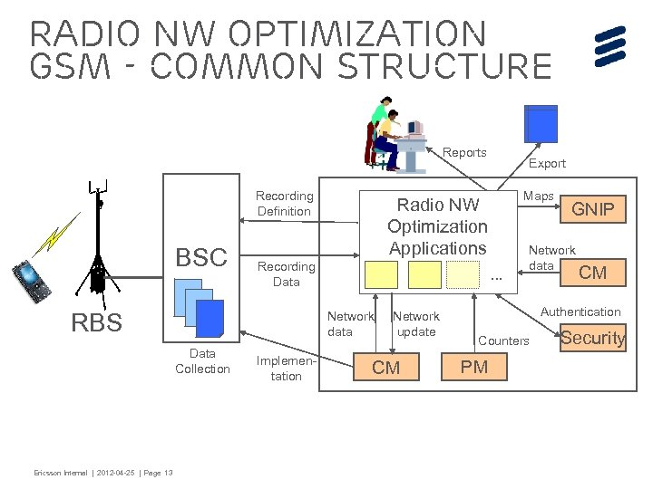 Radio NW Optimization GSM - Common Structure Reports Recording Definition BSC Ericsson Internal |