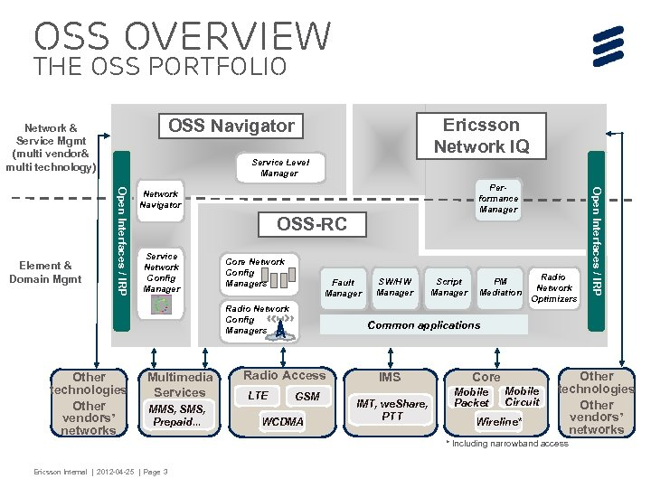 OSS Overview The OSS portfolio Service Level Manager OSS-RC Service Network Config Manager Core