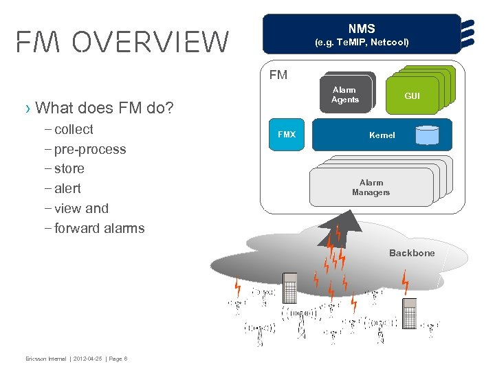 NMS FM overview (e. g. Te. MIP, Netcool) FM › What does FM do?