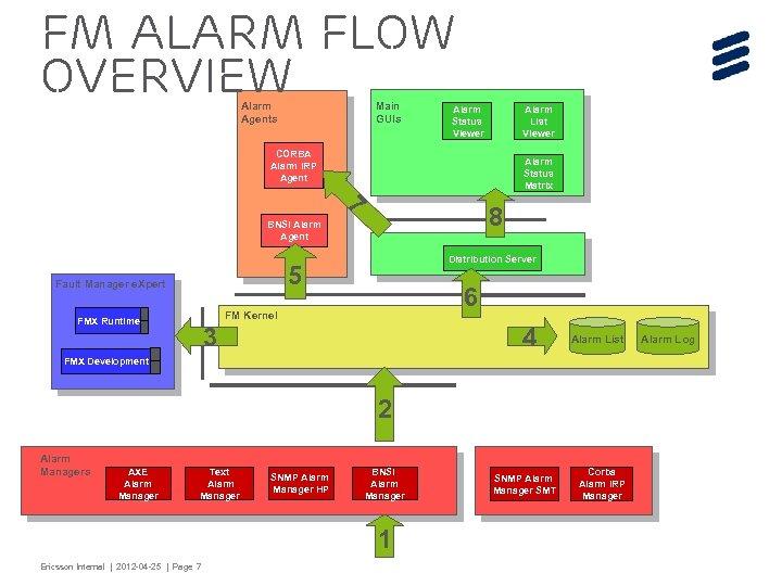 FM Alarm Flow Overview Main GUIs Alarm Agents CORBA Alarm IRP Agent 7 8