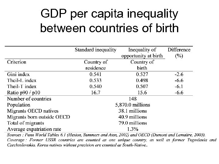 GDP per capita inequality between countries of birth