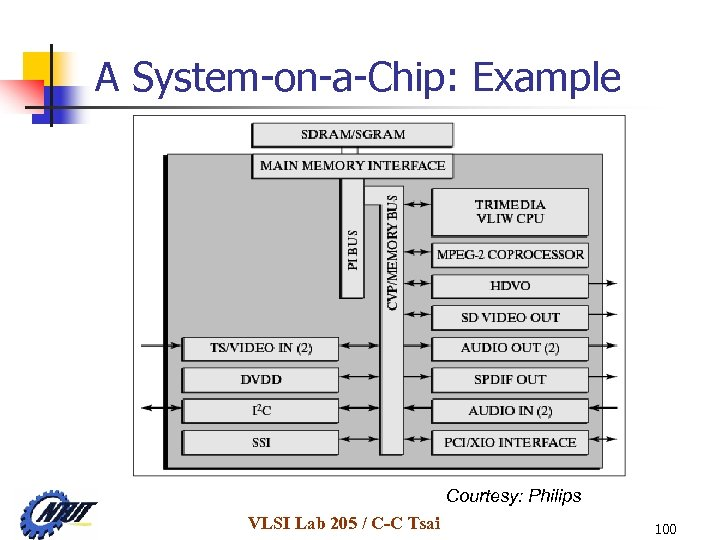 A System-on-a-Chip: Example Courtesy: Philips VLSI Lab 205 / C-C Tsai 100