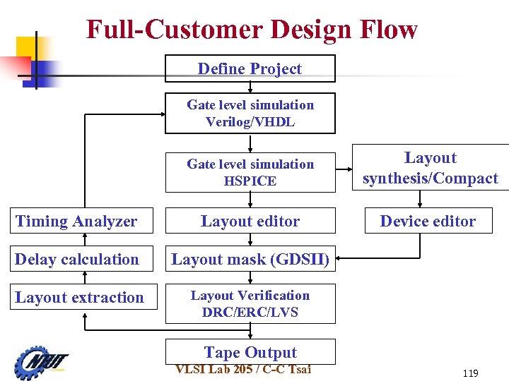 Full-Customer Design Flow Define Project Gate level simulation Verilog/VHDL Gate level simulation HSPICE Layout