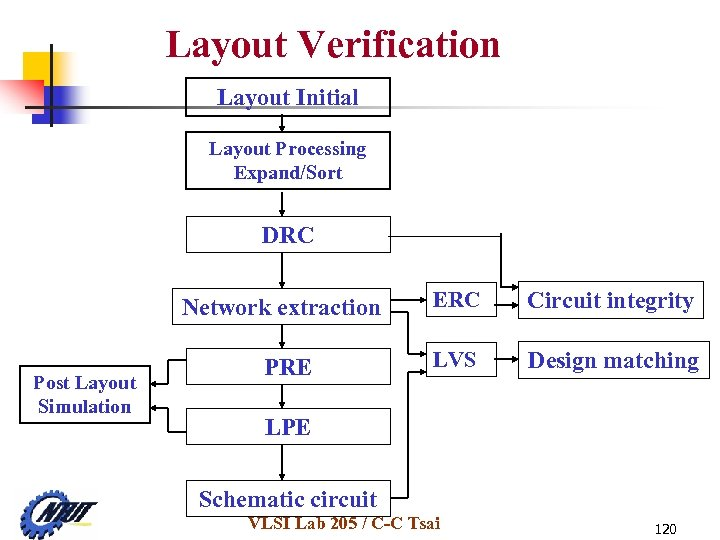 Layout Verification Layout Initial Layout Processing Expand/Sort DRC Network extraction Post Layout Simulation PRE
