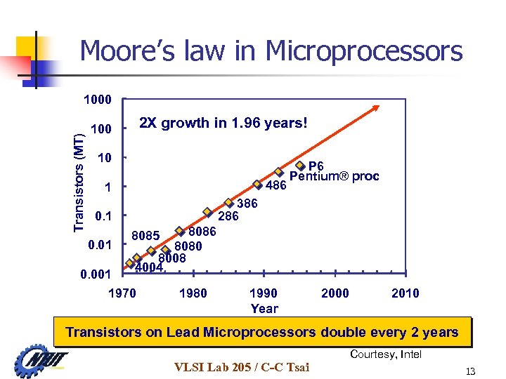 Moore's law in Microprocessors Transistors (MT) 1000 2 X growth in 1. 96 years!