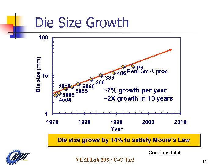 Die Size Growth Die size (mm) 100 10 8080 8008 4004 1 1970 8086