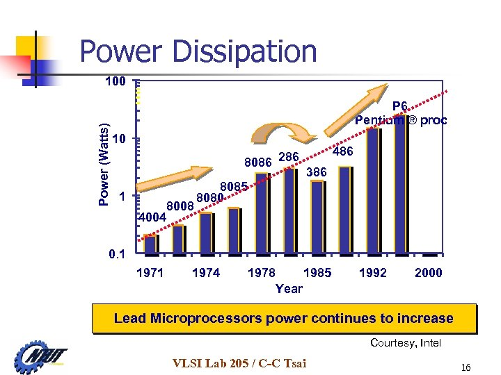 Power Dissipation Power (Watts) 100 P 6 Pentium ® proc 10 8086 286 1