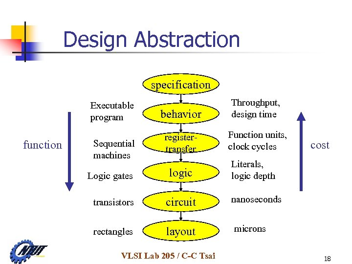 Design Abstraction specification Executable program function Sequential machines Logic gates behavior Throughput, design time