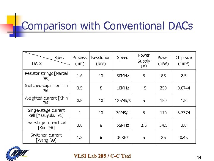 Comparison with Conventional DACs Power Supply (V) Power (m. W) Chip size (mm 2)