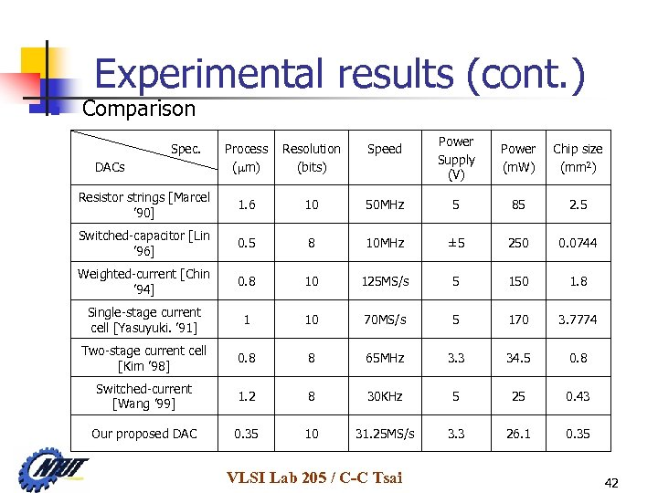 Experimental results (cont. ) n Comparison Power Supply (V) Power (m. W) Chip