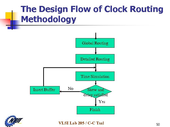 The Design Flow of Clock Routing Methodology Global Routing Detailed Routing Time Simulation Insert