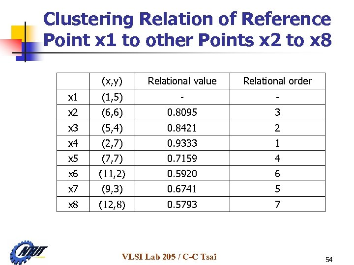 Clustering Relation of Reference Point x 1 to other Points x 2 to x
