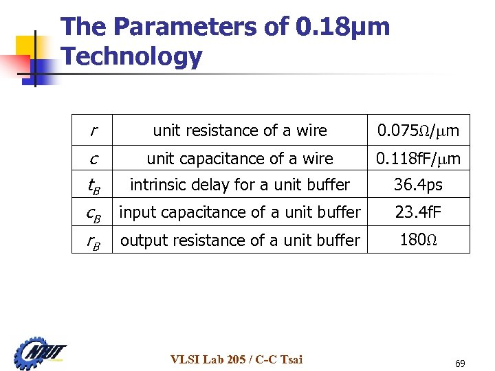 The Parameters of 0. 18μm Technology r unit resistance of a wire 0. 075Ω/