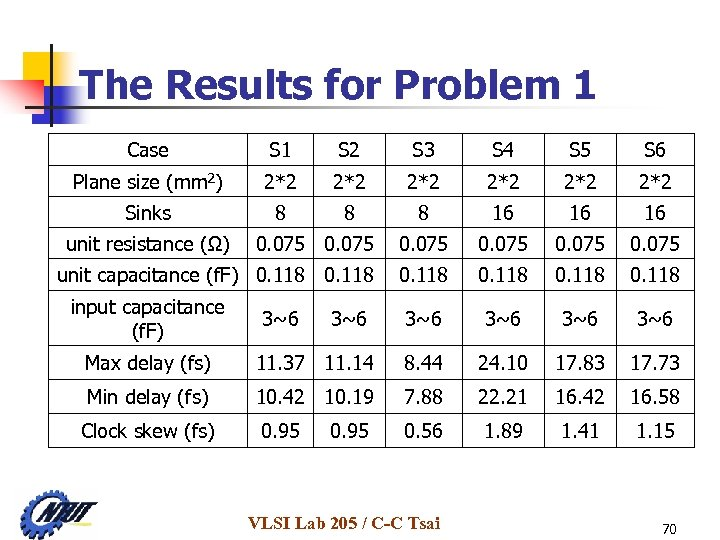 The Results for Problem 1 Case S 1 S 2 S 3 S 4