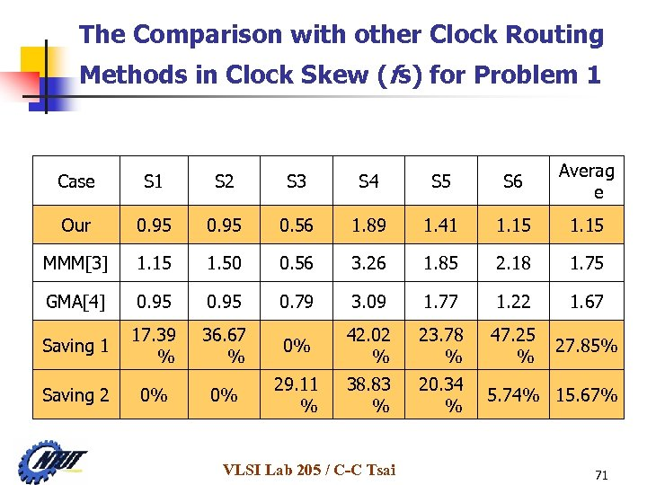 The Comparison with other Clock Routing Methods in Clock Skew (fs) for Problem 1