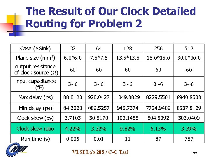 The Result of Our Clock Detailed Routing for Problem 2 Case (#Sink) 32 64