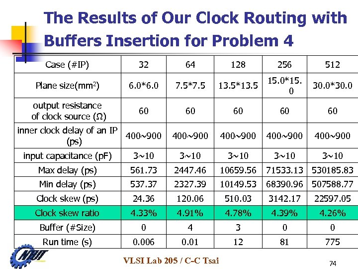 The Results of Our Clock Routing with Buffers Insertion for Problem 4 Case (#IP)