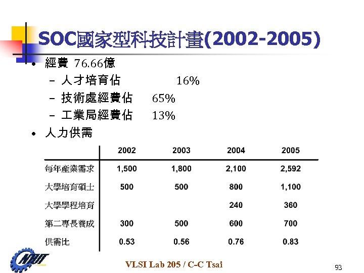 SOC國家型科技計畫(2002 -2005) • 經費 76. 66億 – 人才培育佔 – 技術處經費佔 – 業局經費佔 • 人力供需