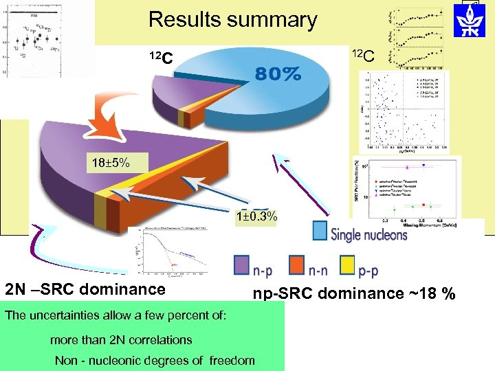 Results summary 12 C 18± 5% 1± 0. 3% 2 N –SRC dominance np-SRC