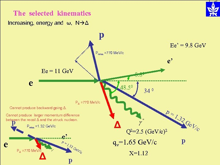 The selected kinematics Increasing, energy and ω, N Δ p Ee' = 9. 8