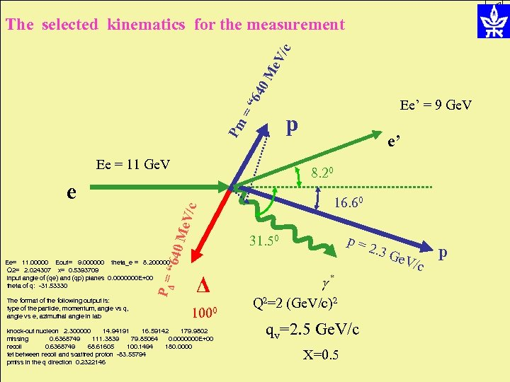 "="" 64 0 M e. V /c The selected kinematics for the measurement Ee'"