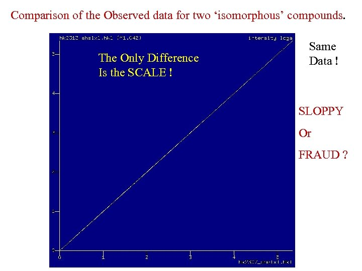 Comparison of the Observed data for two 'isomorphous' compounds. The Only Difference Is the