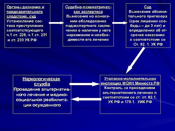 Органы дознания и предварительного cледствия, суд Установление состава преступления соответствующего ч. 1 ст. 228,