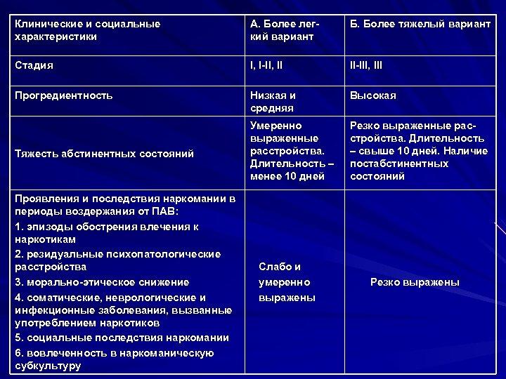 Клинические и социальные характеристики А. Более легкий вариант Б. Более тяжелый вариант Стадия I,