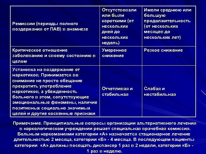 Ремиссии (периоды полного воздержания от ПАВ) в анамнезе Критическое отношение заболеванию и своему состоянию