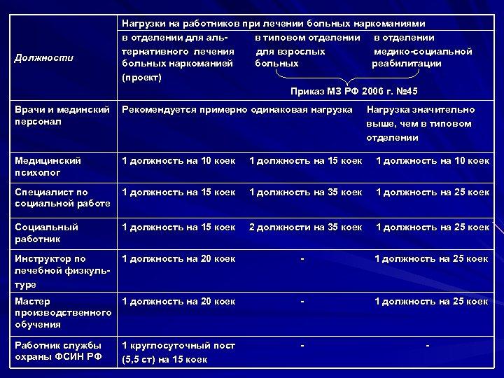Должности Нагрузки на работников при лечении больных наркоманиями в отделении для альв типовом отделении
