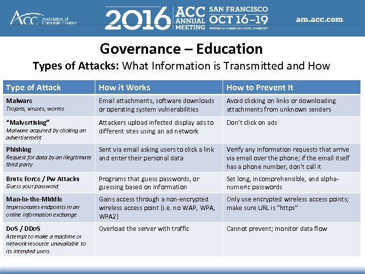 Governance – Education Types of Attacks: What Information is Transmitted and How Type of