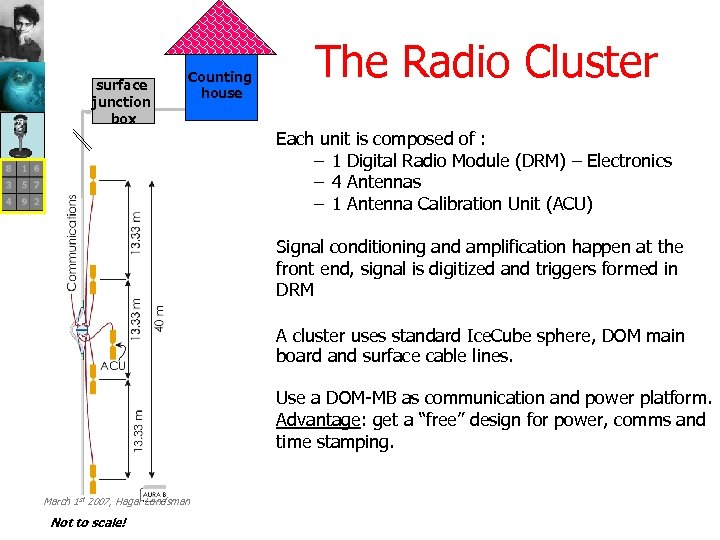 surface junction box Counting house The Radio Cluster Each unit is composed of :