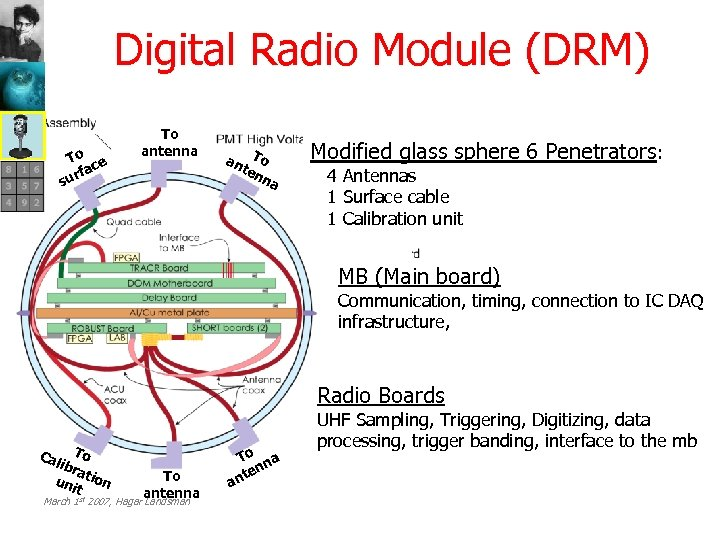 Digital Radio Module (DRM) To ce rfa su To antenna an To ten na