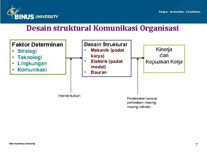 Desain struktural Komunikasi Organisasi Faktor Determinan Desain Struktural • • • Strategi Teknologi Lingkungan
