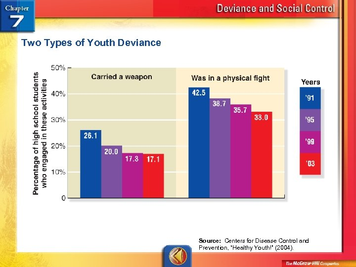 """Two Types of Youth Deviance Source: Centers for Disease Control and Prevention, """"Healthy Youth!"""""""