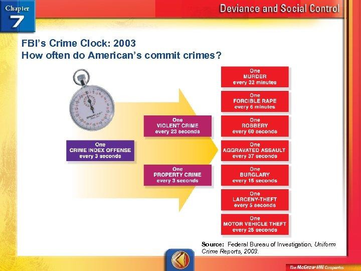 FBI's Crime Clock: 2003 How often do American's commit crimes? Source: Federal Bureau of