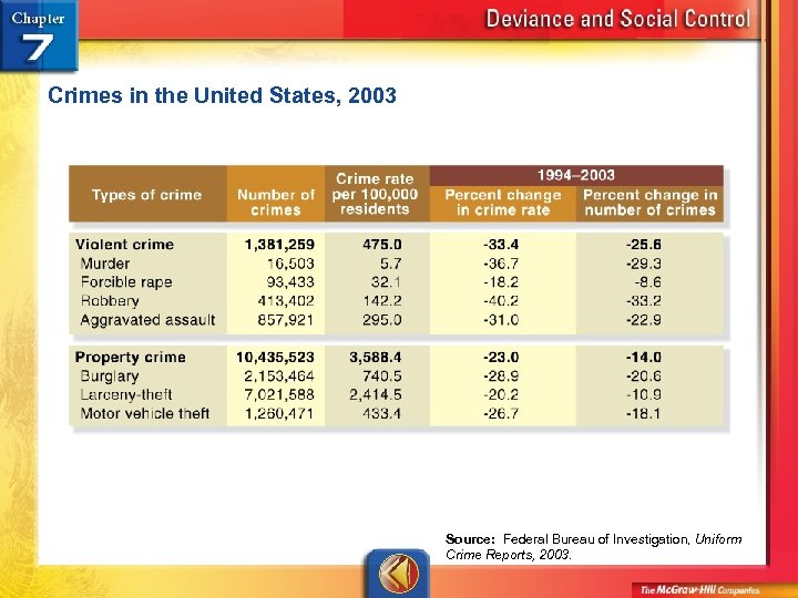 Crimes in the United States, 2003 Source: Federal Bureau of Investigation, Uniform Crime Reports,