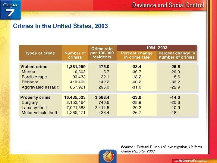 Crimes in the United States, 2003 Source: Federal Bureau of Investigation, Uniform Crime Reports,